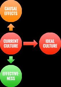 culture-audit